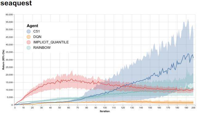 吊打OpenAI!谷歌重磅开源强化学习框架Dopamine