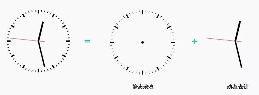 应用|如何用Python+OpenCV画动态时钟?